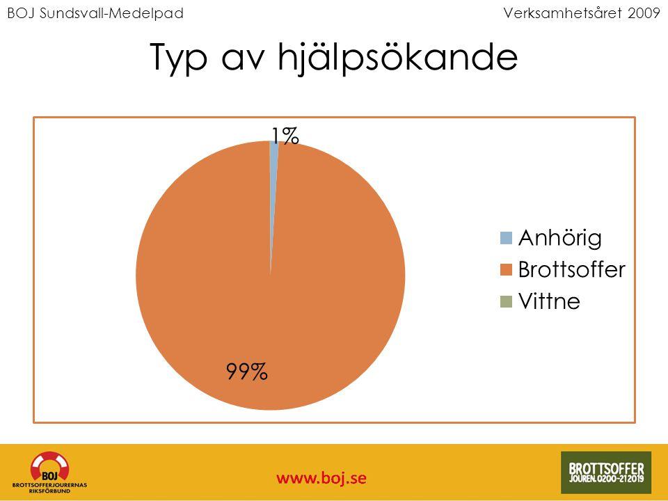 BOJ Sundsvall-MedelpadVerksamhetsåret 2009 Typ av hjälpsökande