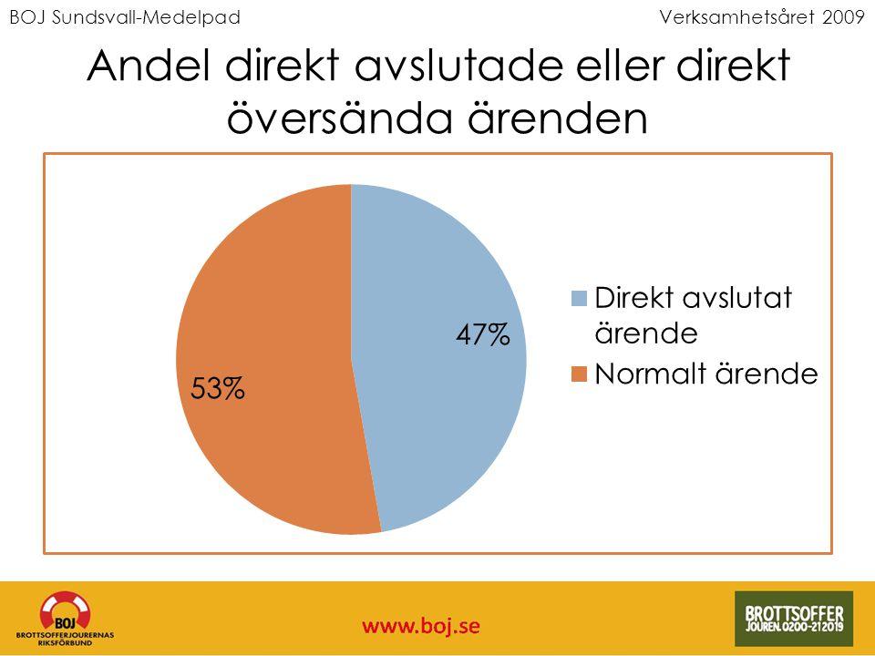 BOJ Sundsvall-MedelpadVerksamhetsåret 2009 Andel direkt avslutade eller direkt översända ärenden