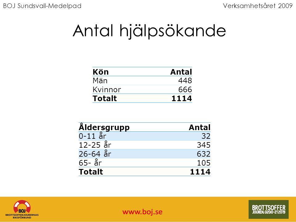 Verksamhetsåret 2009 Antal hjälpsökande KönAntal Män448 Kvinnor666 Totalt1114 ÅldersgruppAntal 0-11 år32 12-25 år345 26-64 år632 65- år105 Totalt1114