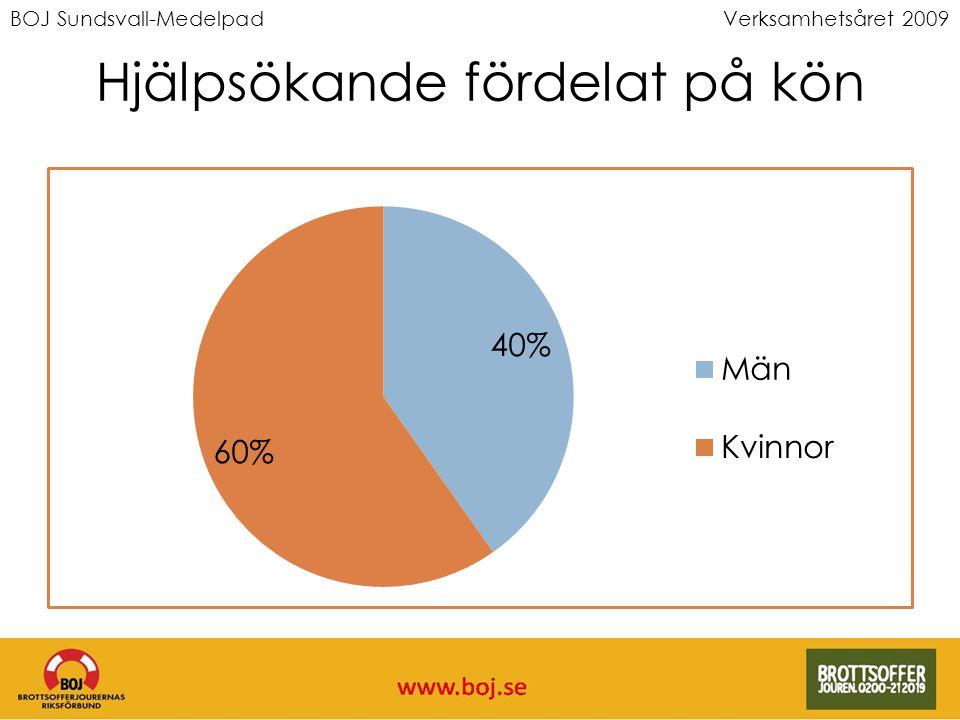 BOJ Sundsvall-MedelpadVerksamhetsåret 2009 Könsfördelning brottsoffer över 25 år * Enbart brottsoffer, ej andra typer av hjälpsökande