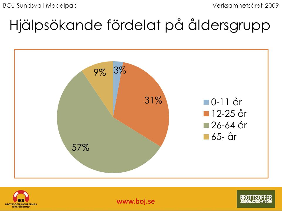 BOJ Sundsvall-MedelpadVerksamhetsåret 2009 Hjälpsökande fördelat på åldersgrupp
