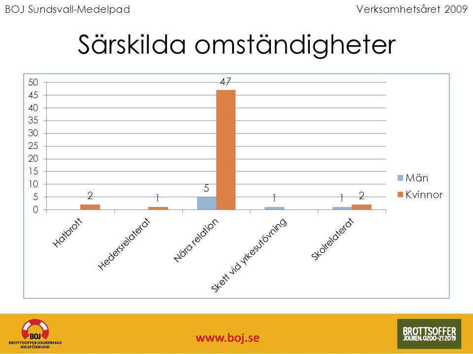 BOJ Sundsvall-MedelpadVerksamhetsåret 2009 Särskilda omständigheter