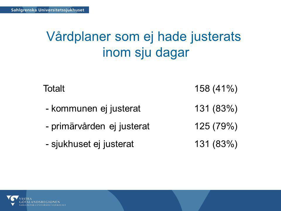 Vårdplaner som ej hade justerats inom sju dagar Totalt158 (41%) - kommunen ej justerat131 (83%) - primärvården ej justerat125 (79%) - sjukhuset ej justerat131 (83%)