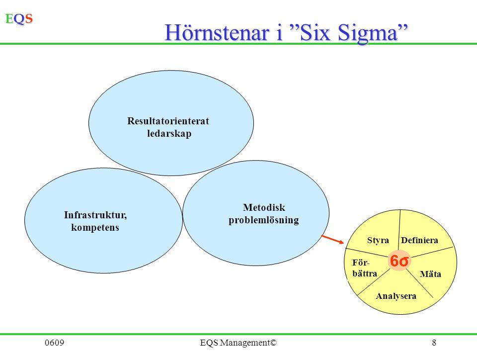 """EQSEQSEQSEQS 0609EQS Management©8 Hörnstenar i """"Six Sigma"""" Resultatorienterat ledarskap Infrastruktur, kompetens Metodisk problemlösning 6o Definiera"""