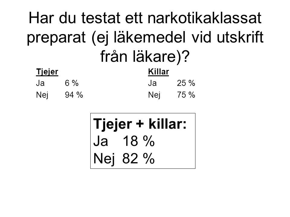 Hur ser Du på narkotikaanvändning bland ungdomar i Nybro kommun.