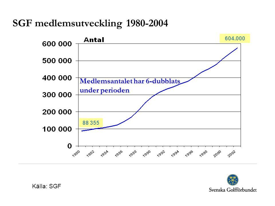 SGF medlemsutveckling 1980-2004 Medlemsantalet har 6-dubblats under perioden Källa: SGF 88 355 604.000