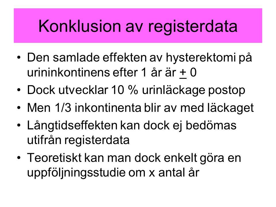 Konklusion av registerdata Den samlade effekten av hysterektomi på urininkontinens efter 1 år är + 0 Dock utvecklar 10 % urinläckage postop Men 1/3 in