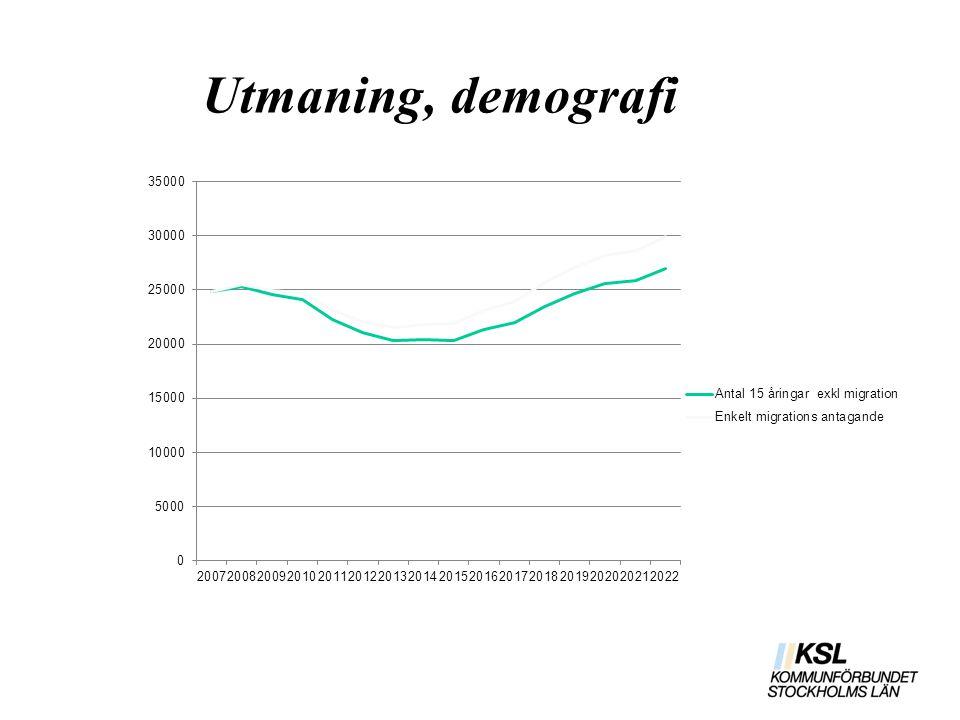 Utmaning, demografi