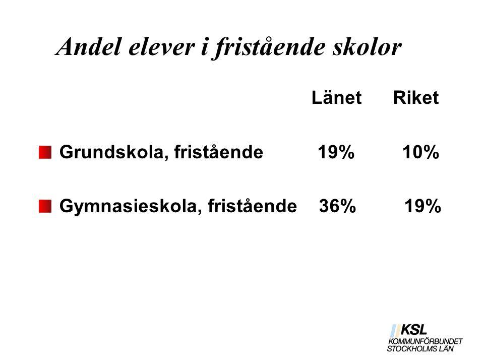 Andel elever i fristående skolor Länet Riket Grundskola, fristående 19% 10% Gymnasieskola, fristående 36% 19%