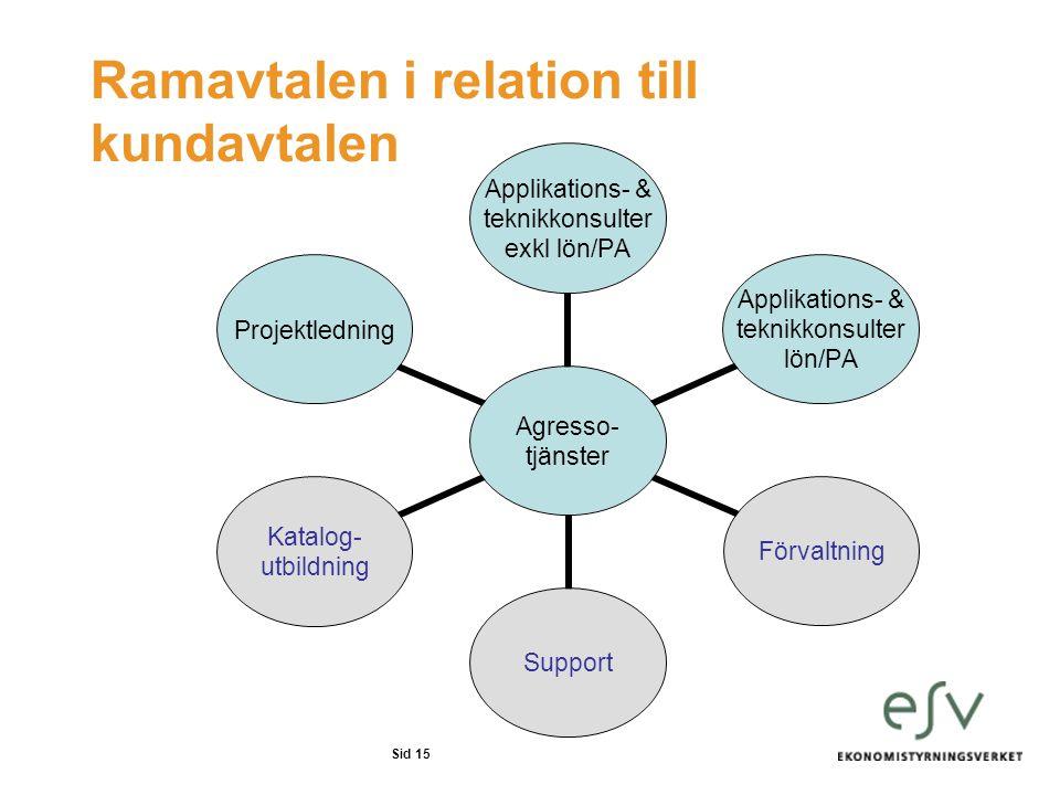 Sid 15 Ramavtalen i relation till kundavtalen Agresso- tjänster Applikations- & teknikkonsulter exkl lön/PA Applikations- & teknikkonsulter lön/PA För