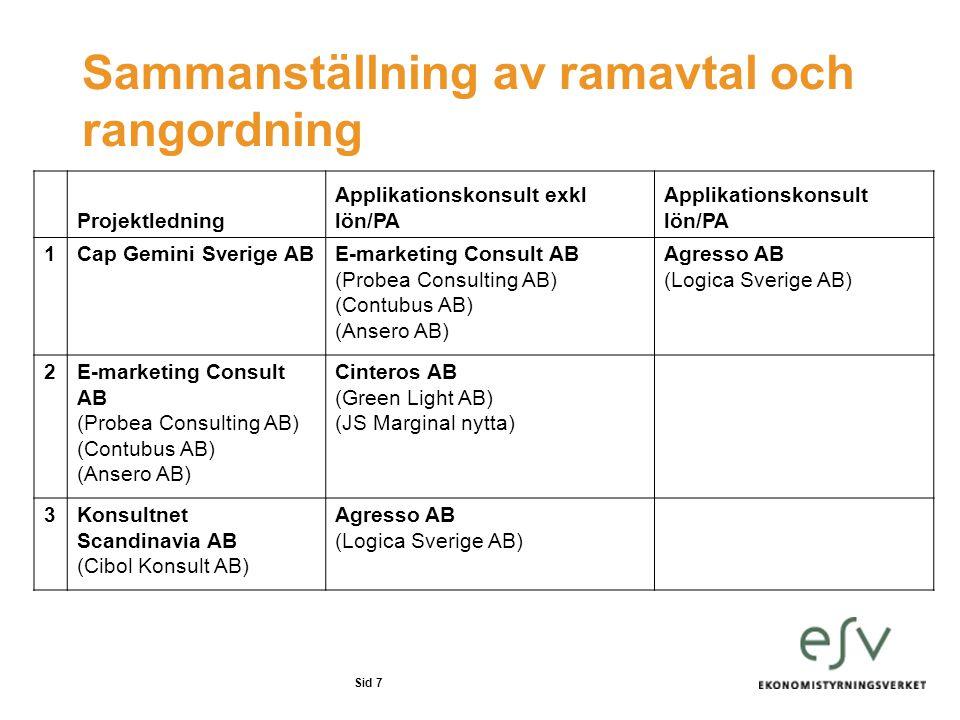 Sid 7 Sammanställning av ramavtal och rangordning Projektledning Applikationskonsult exkl lön/PA Applikationskonsult lön/PA 1Cap Gemini Sverige ABE-ma