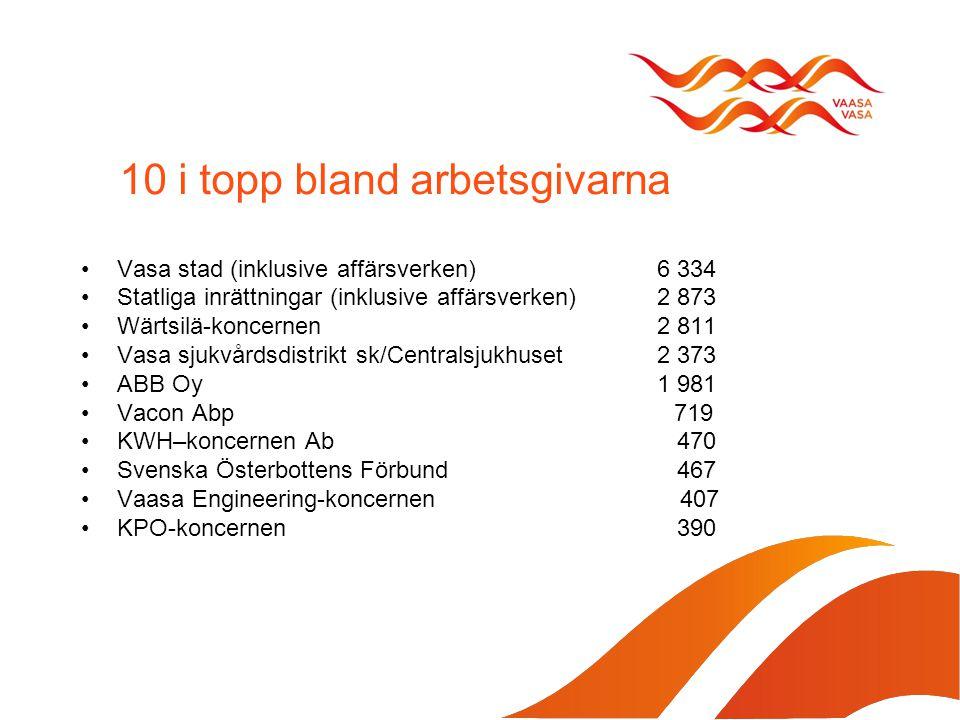 10 i topp bland arbetsgivarna Vasa stad (inklusive affärsverken) 6 334 Statliga inrättningar (inklusive affärsverken) 2 873 Wärtsilä-koncernen 2 811 Vasa sjukvårdsdistrikt sk/Centralsjukhuset 2 373 ABB Oy 1 981 Vacon Abp 719 KWH–koncernen Ab 470 Svenska Österbottens Förbund 467 Vaasa Engineering-koncernen 407 KPO-koncernen 390
