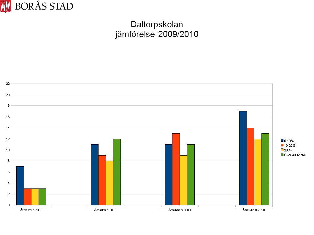 Daltorpskolan jämförelse 2009/2010