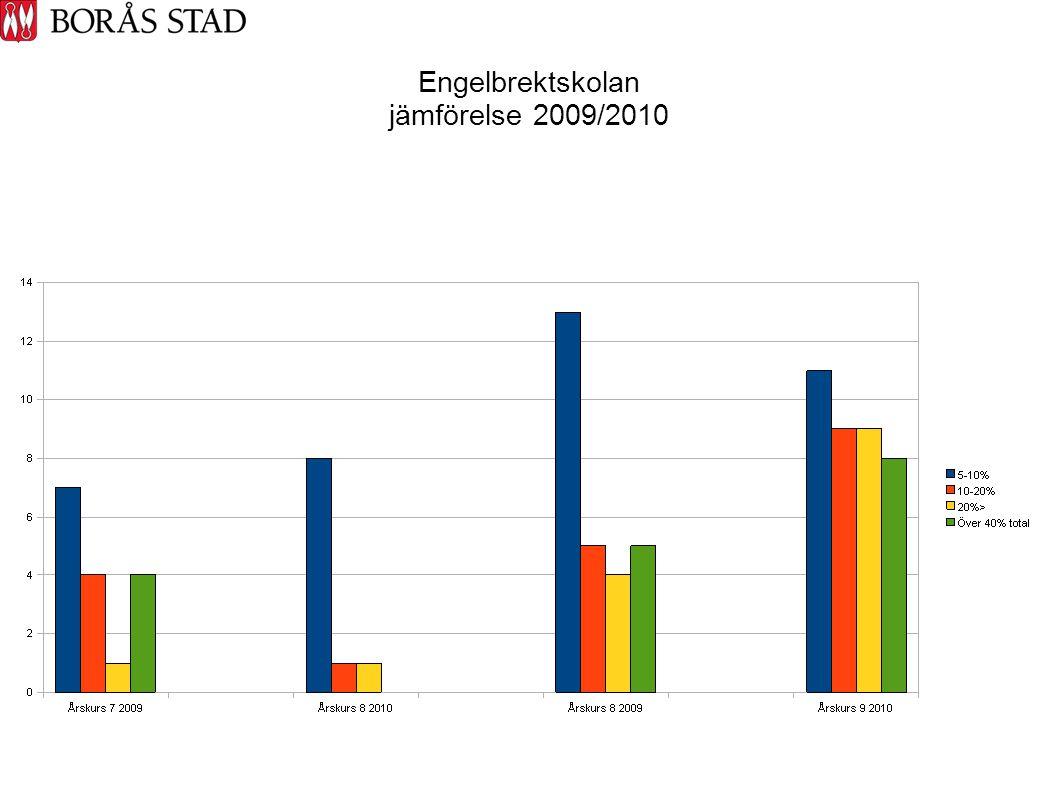 Engelbrektskolan jämförelse 2009/2010