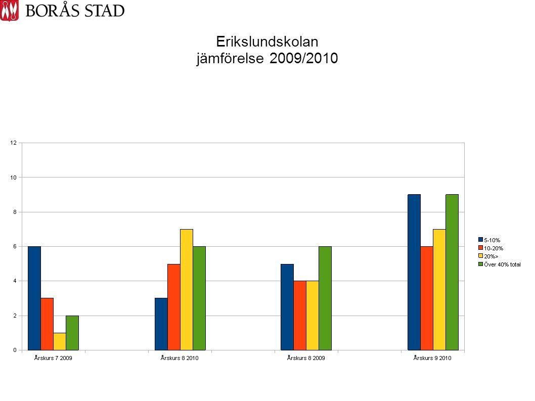 Erikslundskolan jämförelse 2009/2010