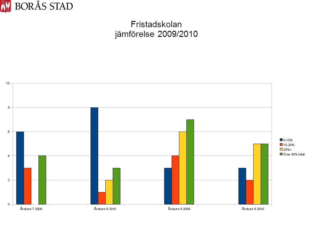 Fristadskolan jämförelse 2009/2010