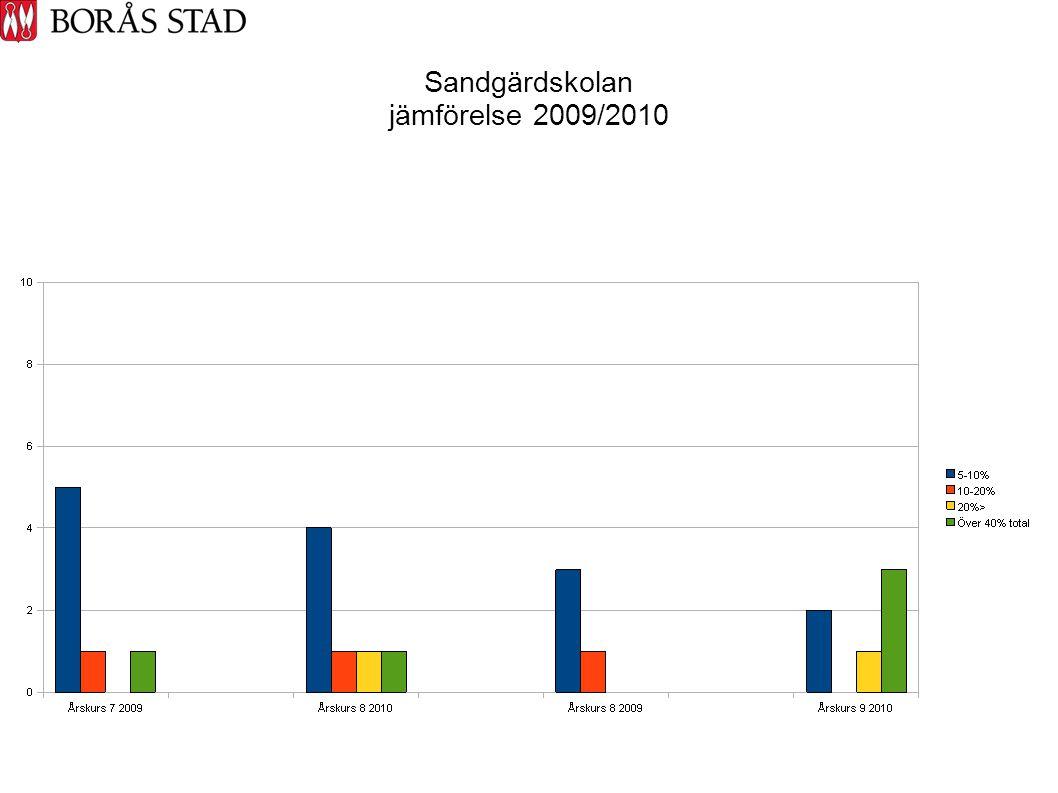 Sandgärdskolan jämförelse 2009/2010