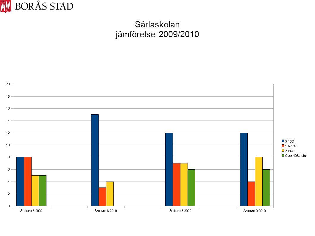 Särlaskolan jämförelse 2009/2010