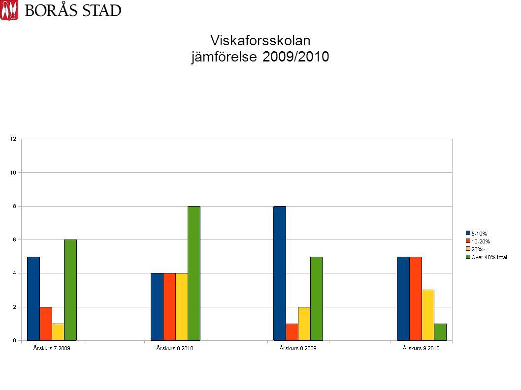 Viskaforsskolan jämförelse 2009/2010
