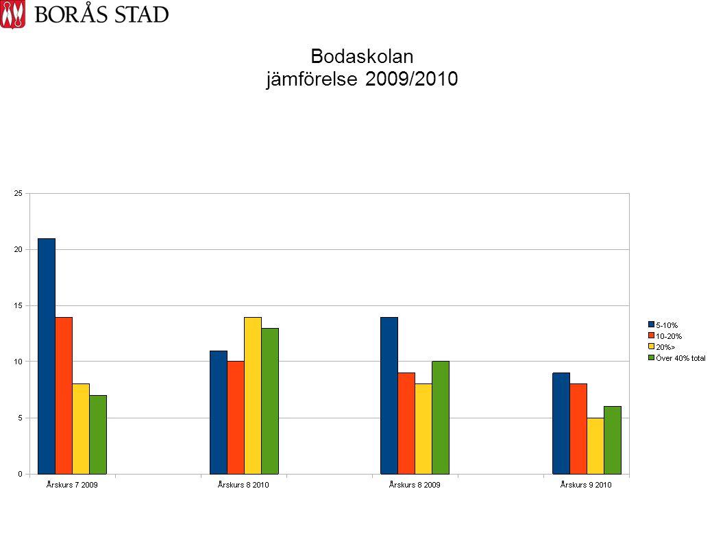 Bodaskolan jämförelse 2009/2010
