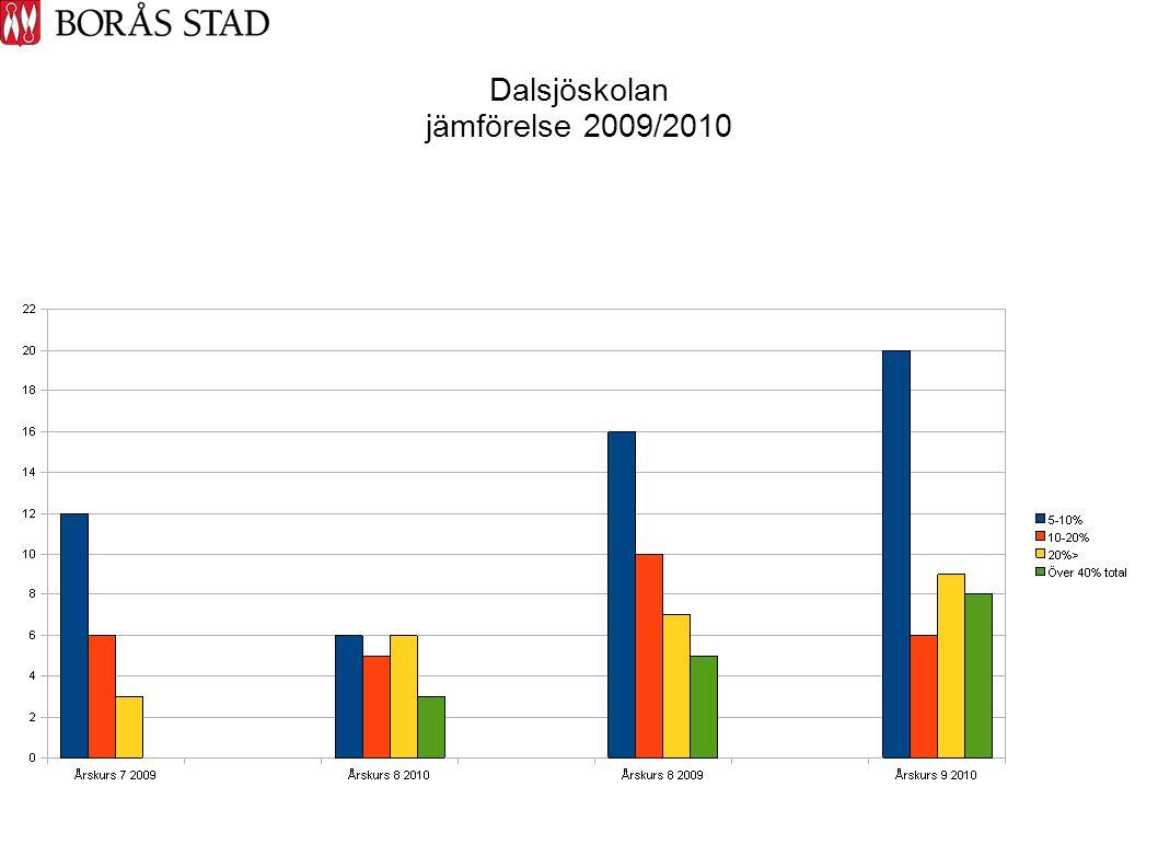 Dalsjöskolan jämförelse 2009/2010
