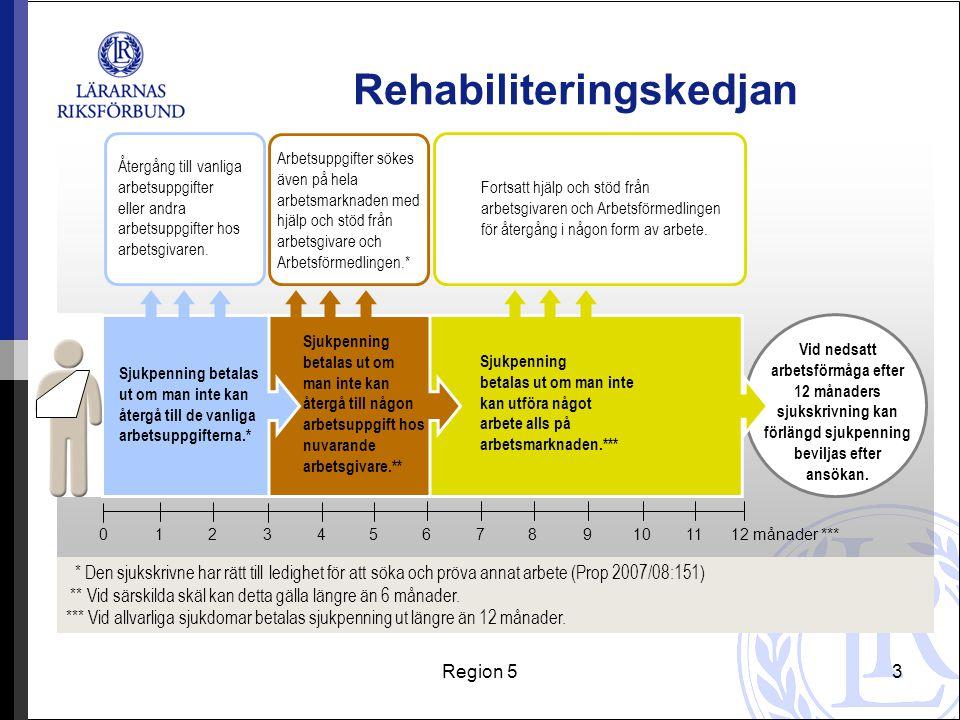 Region 54 Rehabiliteringskedjan Försäkringskassan gör bedömningen: Månad 1-3 (0-90 dagar) prövas arbetsförmågan mot de vanliga arbetsuppgifterna Månad 4-6 (91-180 dagar) prövas arbetsförmågan mot den egna arbetsgivarens verksamhet Efter månad 6 prövas arbetsförmågan mot hela arbetsmarknaden med vissa undantag
