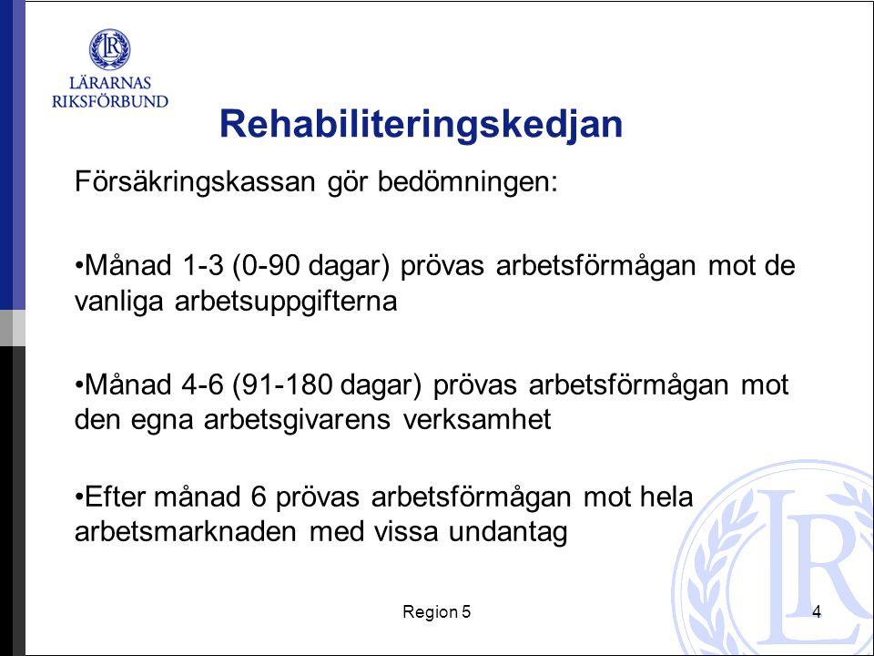 Region 54 Rehabiliteringskedjan Försäkringskassan gör bedömningen: Månad 1-3 (0-90 dagar) prövas arbetsförmågan mot de vanliga arbetsuppgifterna Månad