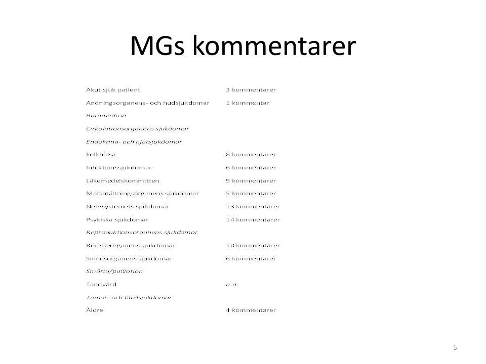 Röda indikatorer Indikator nummerIndikator namnMedicinsk grupp som lämnat kommentar Förbättringsplan finns i MGs kommentar Förbättringsplan saknas i MGs kommentar Varken kommentar eller förbättringsplan 6 Responstid för ambulans (prio1 larm) 9 MPR-vaccination av barnMG Infektion / MG Folkhälsa 10 Deltagandefrekvens gynekologiskt cellprovMG Folkhälsa 12 Smärtskattning i livets slutskedce 13 Vidbehovsordination av opioder i livets slutskede 14 Brytpunktsamtal i livets slutskedeMG Äldre 15 Tio eller fler läkemedel bland äldreMG Folkhälsa / MG LLK 18 Förekomst av antibiotikabehandlingMG Infektion 19 Penicillin V vid behandling av barn med luftvägsantibiotikaMG Infektion 20 Kinoloner vid behandling med urinvägsantibiotikaMG Infektion 22 Uttagsföljsamhet vid blodtryckssänkande behandlingMG LLK 35 Strukturjusterad hälso- och sjukvårdskostnadMG Sinnesorganen 36 Kostnader per konsumerad DRG-poängMG Sinnesorganen 42 Neonatal dödlighet 45 Bristningar vid förlossning 46 Kejsarsnitt bland förstföderskor 53 Patientrapporterade komplikationer efter inkontinensoperation 57 Implantatöverlevnad vid total knäprotesoperation 58 Implantatöverlevnad vid total höftprotesoperation 68 Patientrapporterad förbättring efter operation för spinal stenosMG Rörelseorganen 88 Reperfusionsbehandling vid ST-höjningsinfarkt 89 Tid till reperfusionsbehandling vid ST-höjningsinfarkt 90 Kranskärlsrönten vid icke ST-höjningsinfarkt och riskfaktor 94 Återförträngning av hjärtats kärl efter PCI 95 Död eller återinskrivning efter vård för hjärtsviktMG Äldre 99 Dödlighet efter förstagångsstrokeMG Neurologi 100 Dödlighet efter sjukhusvårdad förstagångsstrokeMG Neurologi 107 Funktionsförmåga efter strokeMG Neurologi/MG Äldre 113 Omoperation vid tjocktarmscancerMG Matsmältningsorganen 115 Överlevnad vid ändtarmscancerMG Matsmältningsorganen 119 Omoperation vid bröstcancer på grund av tumördata 124 Tid till behandlingsbeslut vid lungcancer 128 Regelbunden behandling med sömnmedel eller lugnande medelMG Folkhälsa 