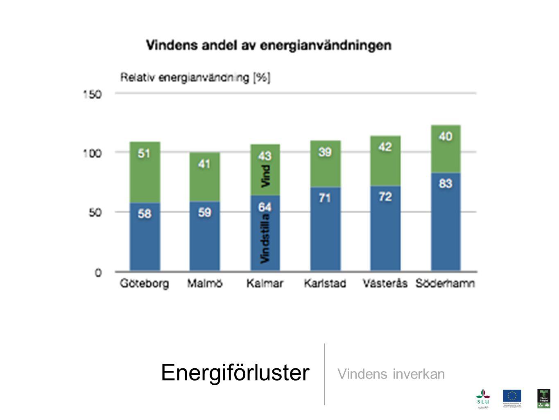 Energiförluster Vindens inverkan