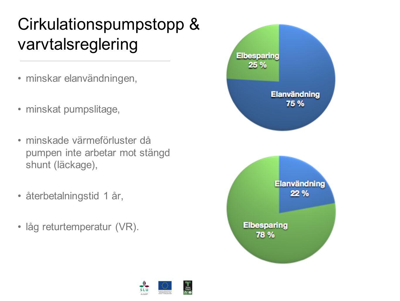 Cirkulationspumpstopp & varvtalsreglering minskar elanvändningen, minskat pumpslitage, minskade värmeförluster då pumpen inte arbetar mot stängd shunt