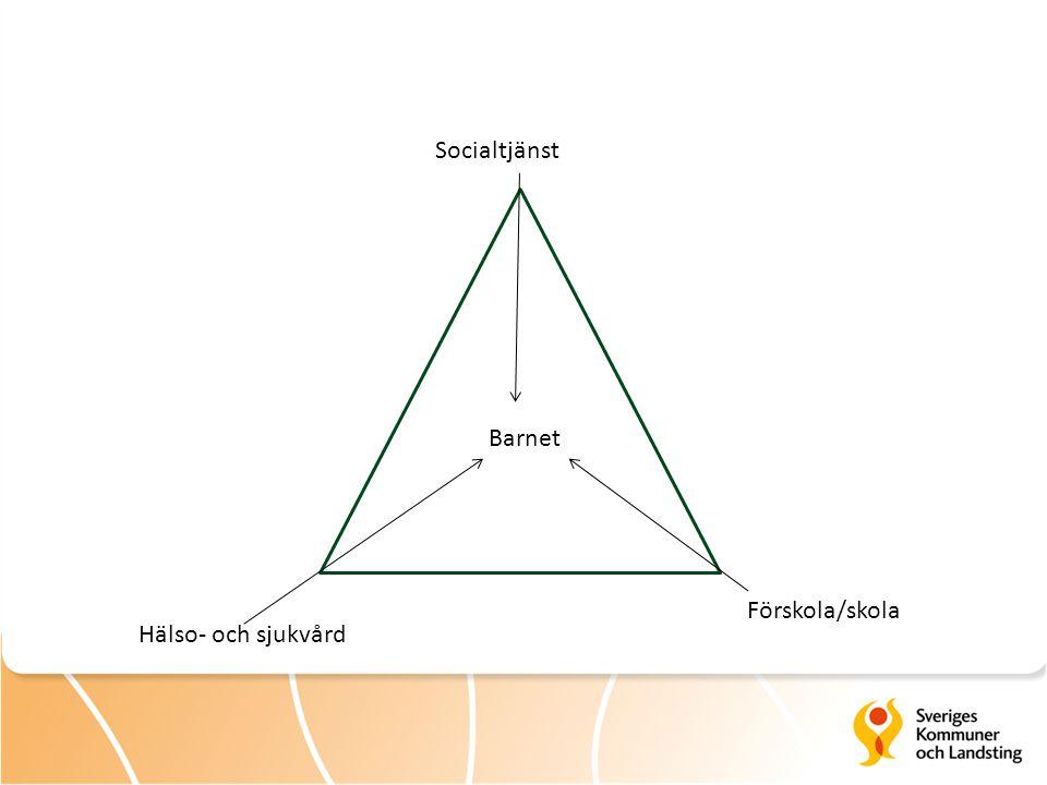 Barnet Socialtjänst Hälso- och sjukvård Förskola/skola