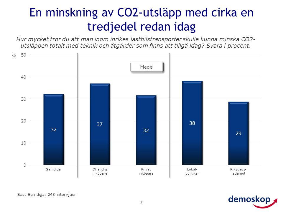 En minskning av CO2-utsläpp med cirka en tredjedel redan idag 3 Hur mycket tror du att man inom inrikes lastbilstransporter skulle kunna minska CO2- utsläppen totalt med teknik och åtgärder som finns att tillgå idag.