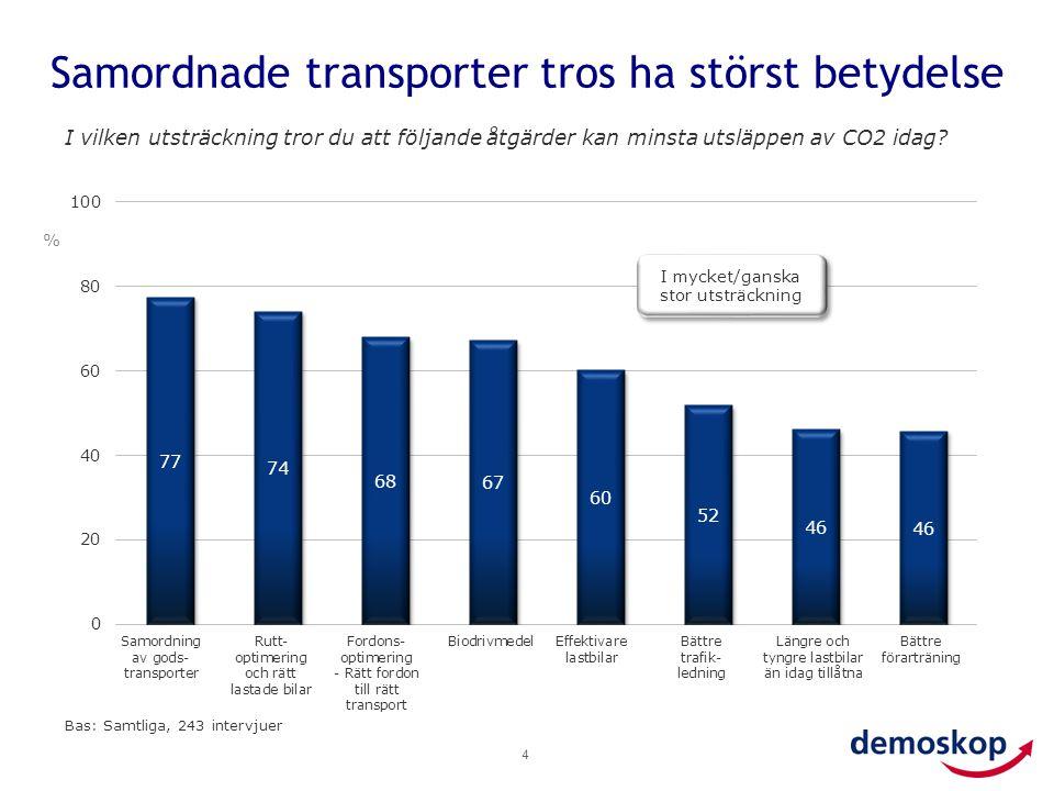 Samordnade transporter tros ha störst betydelse 4 I vilken utsträckning tror du att följande åtgärder kan minsta utsläppen av CO2 idag? Bas: Samtliga,