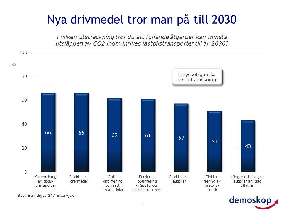 Nya drivmedel tror man på till 2030 6 Bas: Samtliga, 243 intervjuer I mycket/ganska stor utsträckning % I vilken utsträckning tror du att följande åtgärder kan minsta utsläppen av CO2 inom inrikes lastbilstransporter till år 2030