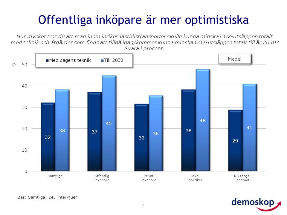 Offentliga inköpare är mer optimistiska 7 Hur mycket tror du att man inom inrikes lastbilstransporter skulle kunna minska CO2-utsläppen totalt med tek