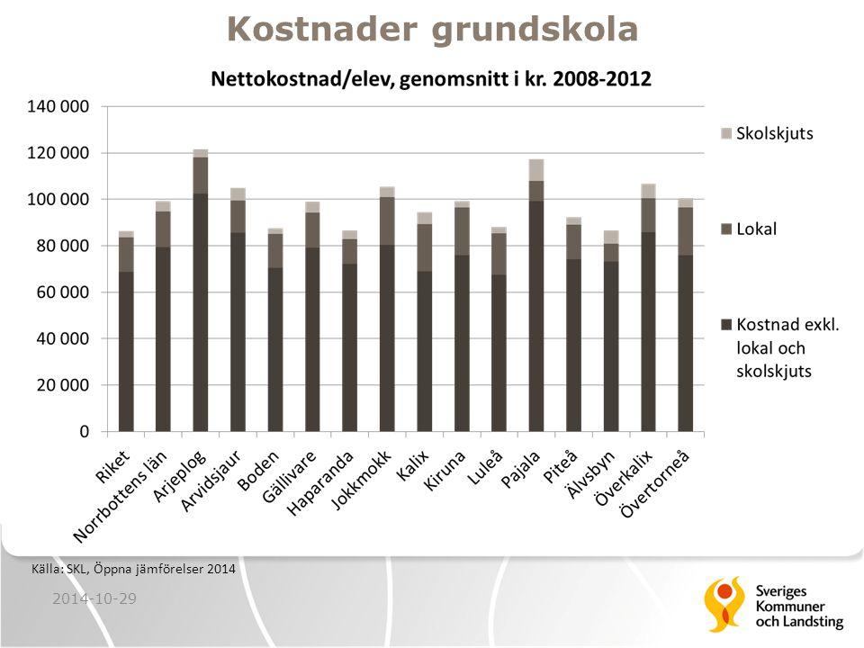 Kostnader grundskola 2014-10-29 Källa: SKL, Öppna jämförelser 2014