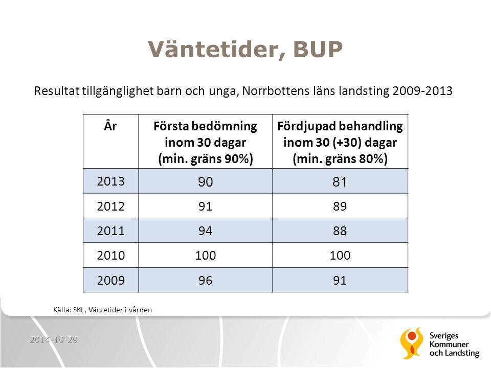 Väntetider, BUP Resultat tillgänglighet barn och unga, Norrbottens läns landsting 2009-2013 Källa: SKL, Väntetider i vården 2014-10-29 ÅrFörsta bedömning inom 30 dagar (min.