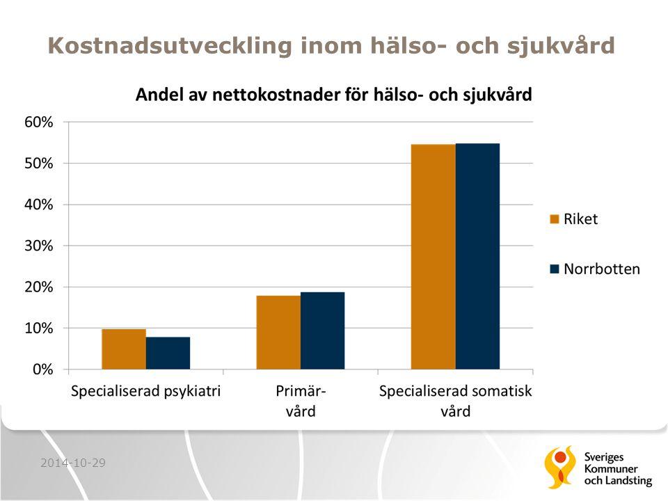 Kostnadsutveckling inom hälso- och sjukvård 2014-10-29
