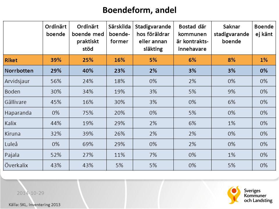 2014-10-29 Källa: SKL, Inventering 2013 Boendeform, andel Ordinärt boende Ordinärt boende med praktiskt stöd Särskilda boende- former Stadigvarande hos föräldrar eller annan släkting Bostad där kommunen är kontrakts- innehavare Saknar stadigvarande boende Boende ej känt Riket 39%25%16%5%6%8%1% Norrbotten29%40%23%2%3% 0% Arvidsjaur56%24%18%0%2%0% Boden30%34%19%3%5%9%0% Gällivare45%16%30%3%0%6%0% Haparanda0%75%20%0%5%0% Kalix44%19%29%2%6%1%0% Kiruna32%39%26%2% 0% Luleå0%69%29%0%2%0% Pajala52%27%11%7%0%1%0% Överkalix43% 5% 0%5%0%