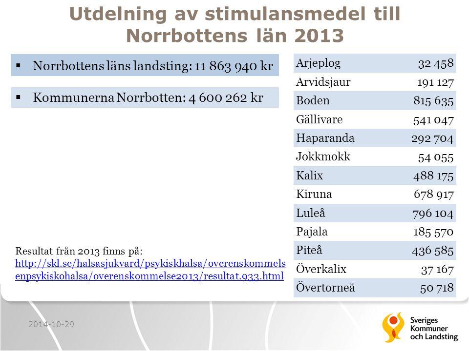 Utdelning av stimulansmedel till Norrbottens län 2013  Norrbottens läns landsting: 11 863 940 kr 2014-10-29  Kommunerna Norrbotten: 4 600 262 kr Resultat från 2013 finns på: http://skl.se/halsasjukvard/psykiskhalsa/overenskommels enpsykiskohalsa/overenskommelse2013/resultat.933.html http://skl.se/halsasjukvard/psykiskhalsa/overenskommels enpsykiskohalsa/overenskommelse2013/resultat.933.html Arjeplog32 458 Arvidsjaur191 127 Boden815 635 Gällivare541 047 Haparanda292 704 Jokkmokk54 055 Kalix488 175 Kiruna678 917 Luleå796 104 Pajala185 570 Piteå436 585 Överkalix37 167 Övertorneå50 718