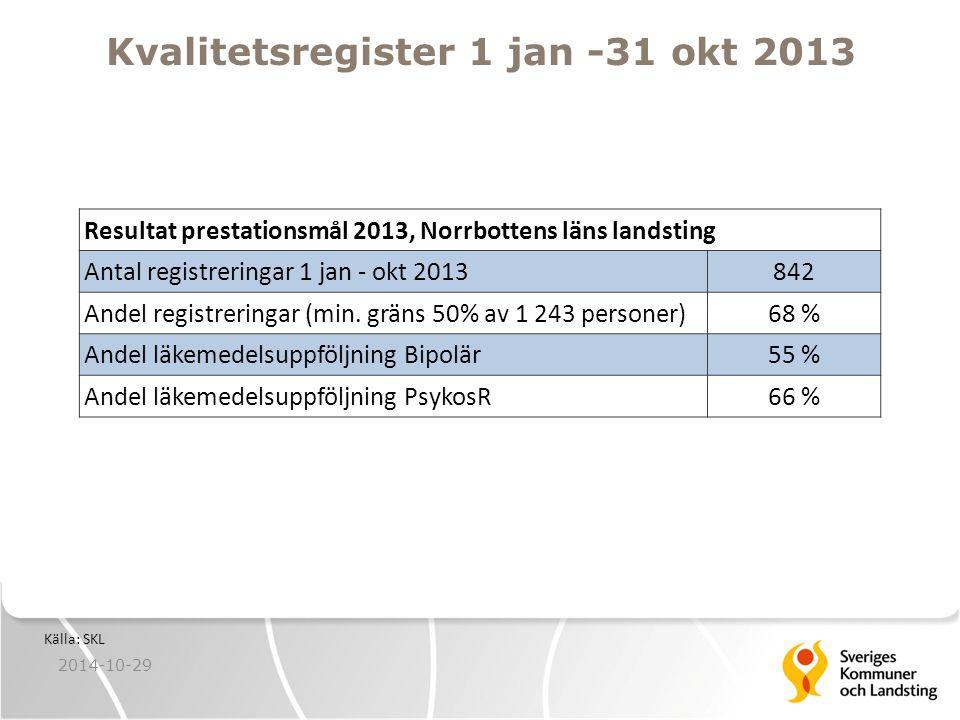 Kvalitetsregister 1 jan -31 okt 2013 Resultat prestationsmål 2013, Norrbottens läns landsting Antal registreringar 1 jan - okt 2013842 Andel registreringar (min.