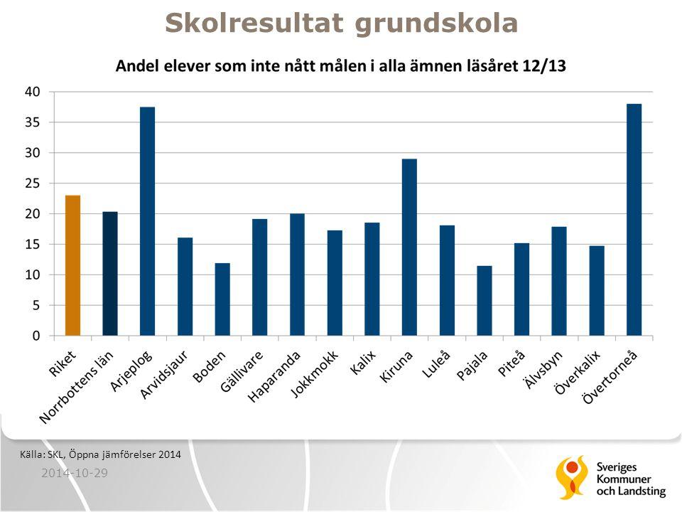 Källa: SKL, Öppna jämförelser 2014 Skolresultat grundskola