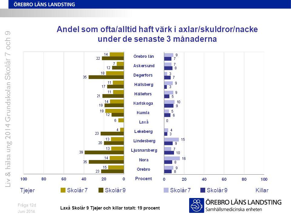 Juni 2014 Liv & hälsa ung 2014 Grundskolan Skolår 7 och 9 Fråga 12d Andel som ofta/alltid haft värk i axlar/skuldror/nacke under de senaste 3 månadern