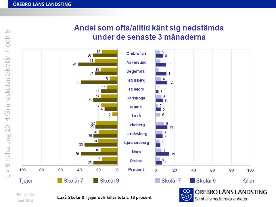 Juni 2014 Liv & hälsa ung 2014 Grundskolan Skolår 7 och 9 Fråga 13c Andel som ofta/alltid känt sig nedstämda under de senaste 3 månaderna TjejerKillar