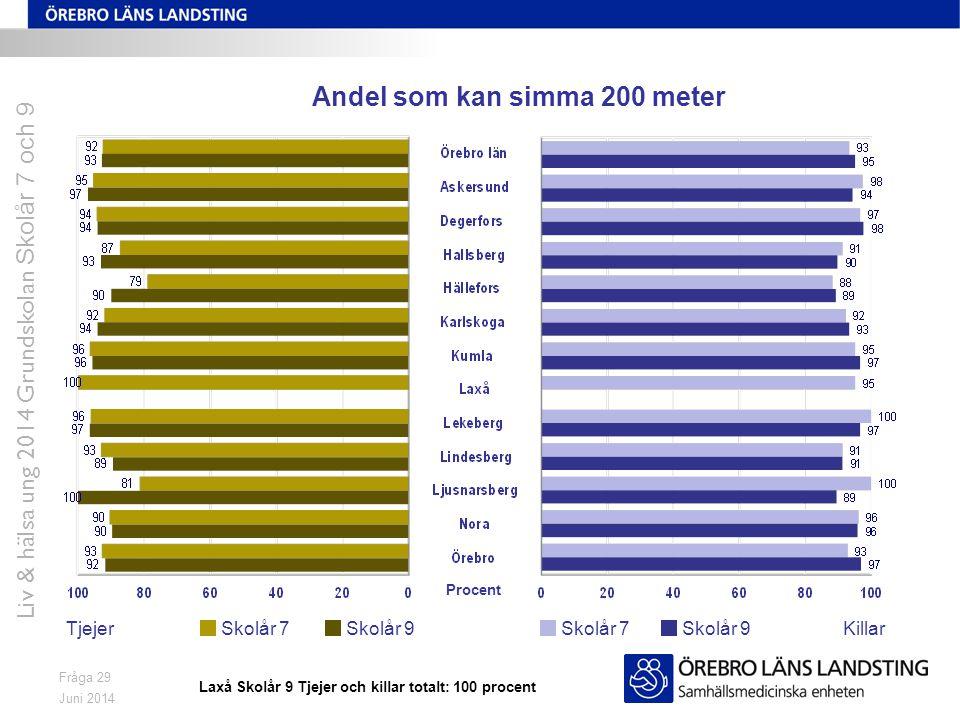 Juni 2014 Liv & hälsa ung 2014 Grundskolan Skolår 7 och 9 Fråga 29 Andel som kan simma 200 meter TjejerKillarSkolår 7 Skolår 9 Procent Laxå Skolår 9 Tjejer och killar totalt: 100 procent