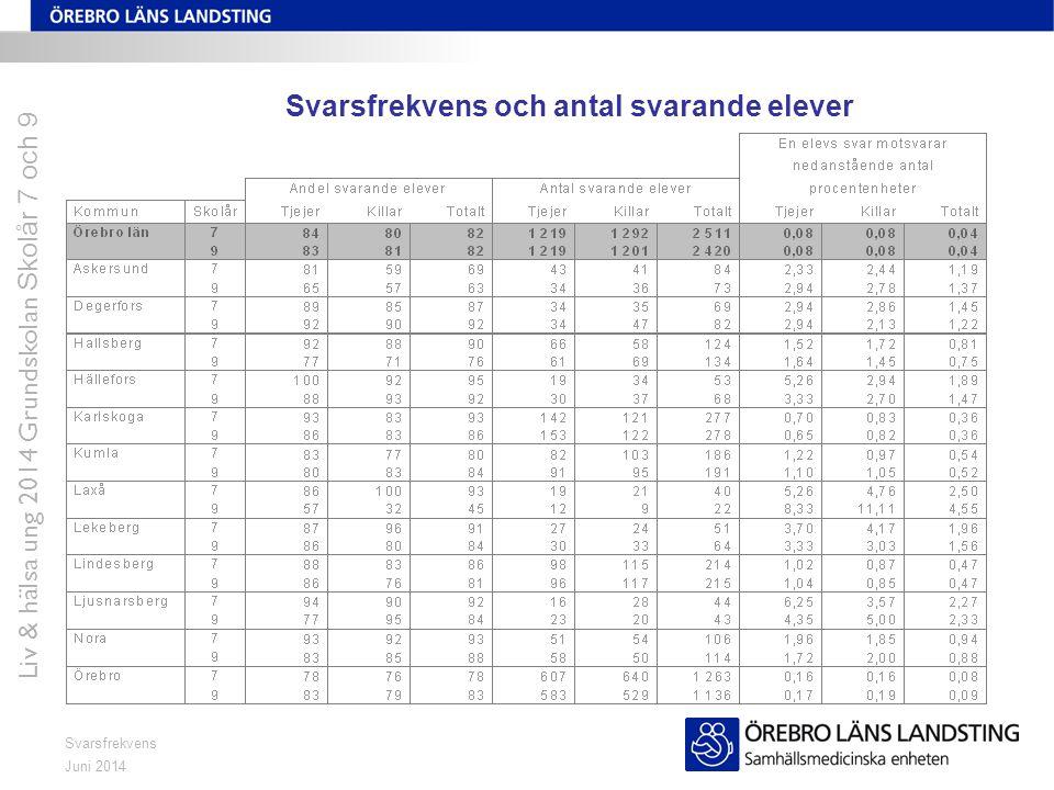 Juni 2014 Liv & hälsa ung 2014 Grundskolan Skolår 7 och 9 Svarsfrekvens Svarsfrekvens och antal svarande elever