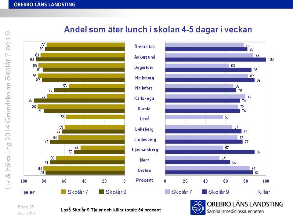 Juni 2014 Liv & hälsa ung 2014 Grundskolan Skolår 7 och 9 Fråga 35 Andel som äter lunch i skolan 4-5 dagar i veckan TjejerKillarSkolår 7 Skolår 9 Procent Laxå Skolår 9 Tjejer och killar totalt: 64 procent
