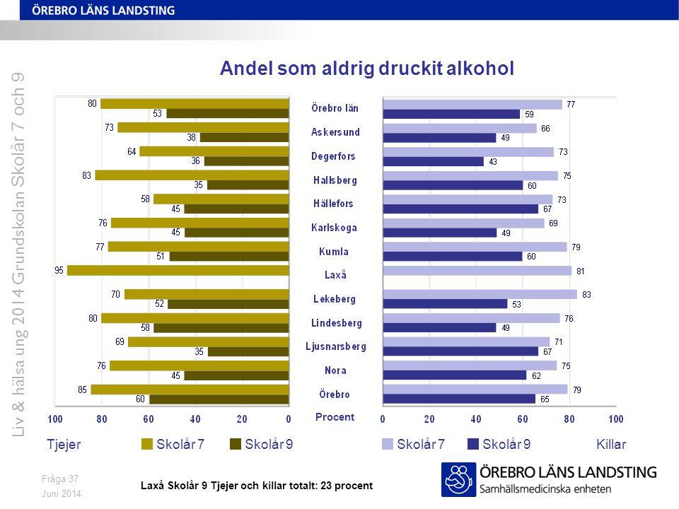 Juni 2014 Liv & hälsa ung 2014 Grundskolan Skolår 7 och 9 Fråga 37 Andel som aldrig druckit alkohol TjejerKillarSkolår 7 Skolår 9 Procent Laxå Skolår