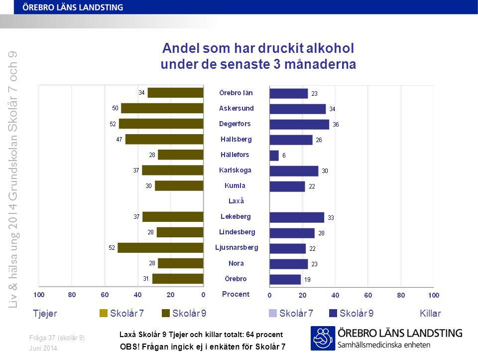 Juni 2014 Liv & hälsa ung 2014 Grundskolan Skolår 7 och 9 Fråga 37 (skolår 9) Andel som har druckit alkohol under de senaste 3 månaderna TjejerKillarS