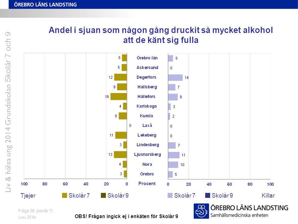 Juni 2014 Liv & hälsa ung 2014 Grundskolan Skolår 7 och 9 Fråga 38 (skolår 7) Andel i sjuan som någon gång druckit så mycket alkohol att de känt sig f